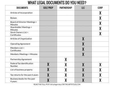 A list of legal documents your business should have, depending on your business type.